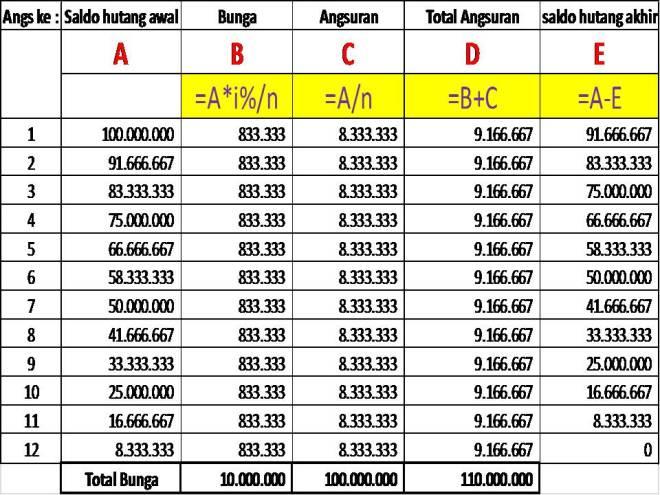 Perhitungan Bunga Flat