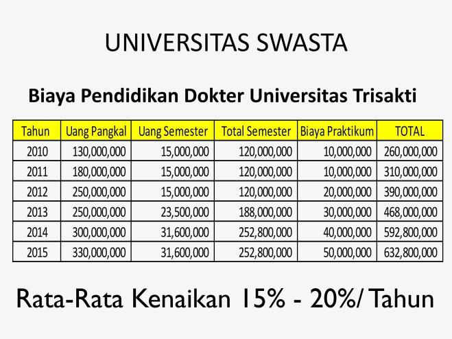 biaya-pendidikan-fk-usakti